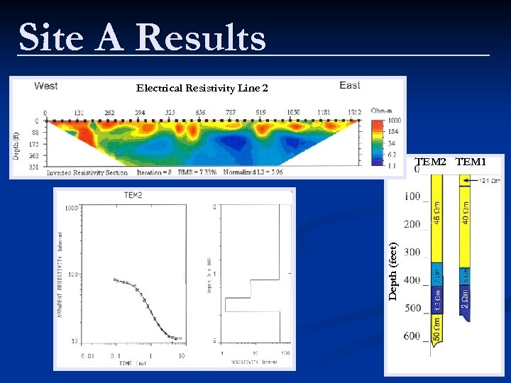 Site A Results Electrical Resistivity Line 2 Depth (feet) TEM 2 TEM 1