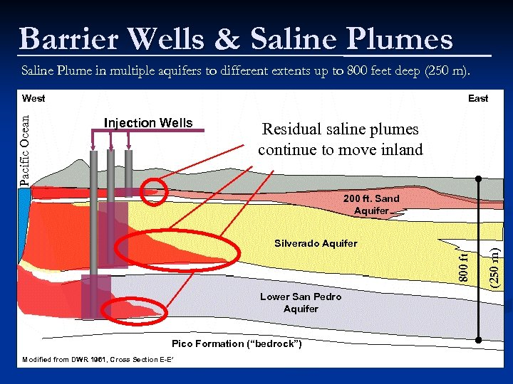 Barrier Wells & Saline Plumes Saline Plume in multiple aquifers to different extents up