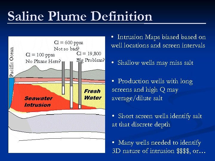 Pacific Ocean Saline Plume Definition Cl = 600 ppm Not so bad? Cl =