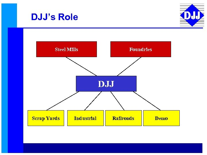 DJJ's Role Steel Mills Foundries DJJ Scrap Yards Industrial Railroads Demo