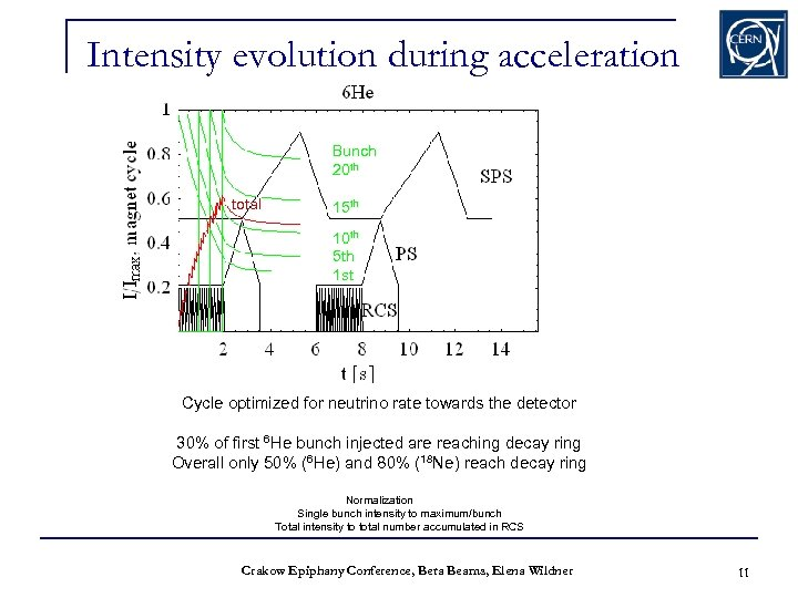 Intensity evolution during acceleration Bunch 20 th total 15 th 10 th 5 th