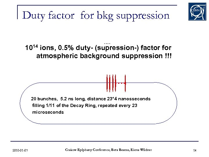 Duty factor for bkg suppression. . 1014 ions, 0. 5% duty- (supression-) factor for