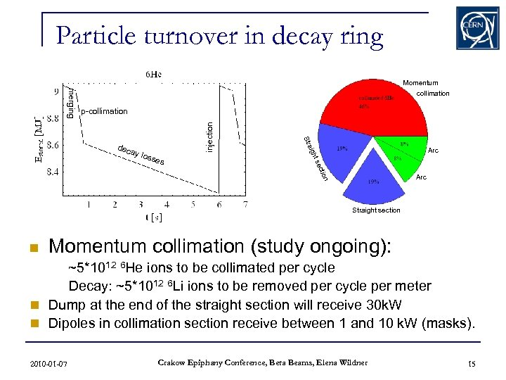 Particle turnover in decay ring p-collimation Arc ion ect ht s ses aig y