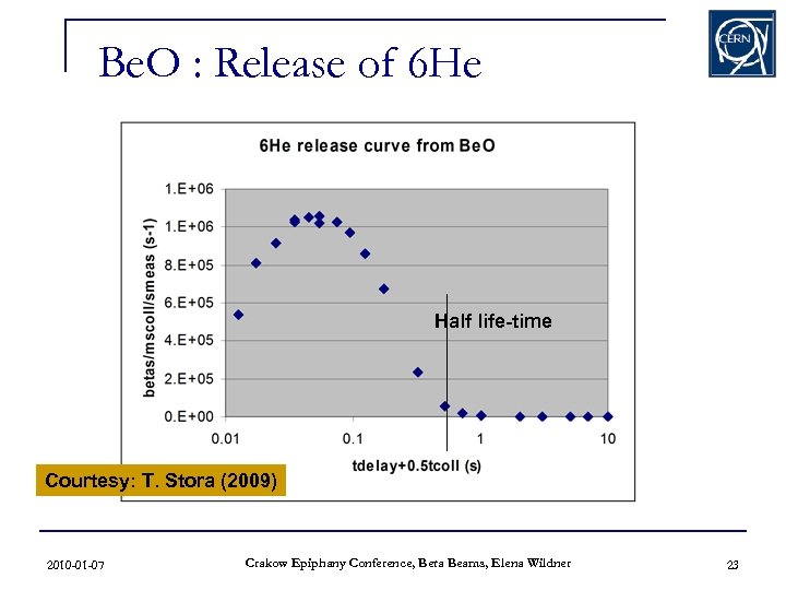 Be. O : Release of 6 He Half life-time Courtesy: T. Stora (2009) 2010
