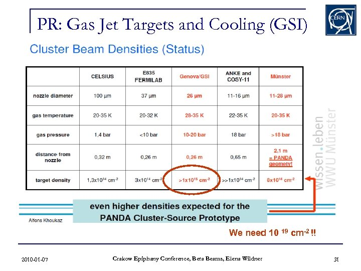 PR: Gas Jet Targets and Cooling (GSI) We need 10 19 cm-2 !! 2010