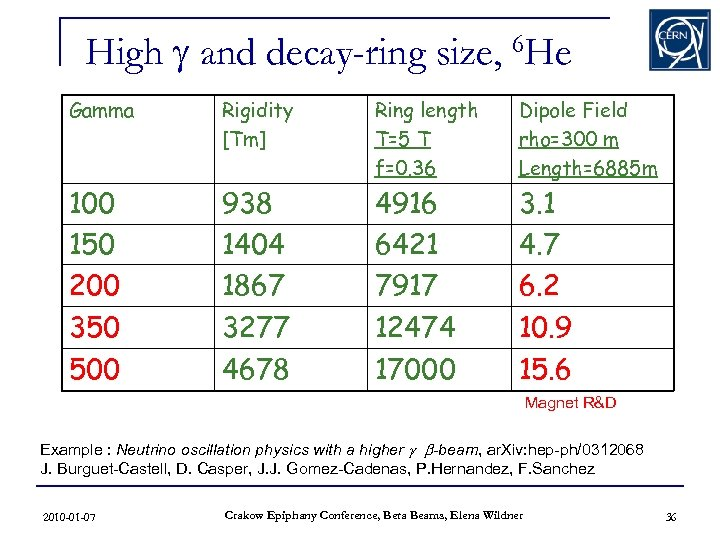 High g and decay-ring size, 6 He Gamma Rigidity [Tm] Ring length T=5 T