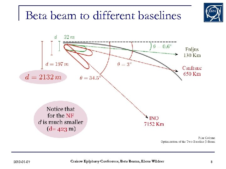 Beta beam to different baselines 2010 -01 -07 Crakow Epiphany Conference, Beta Beams, Elena