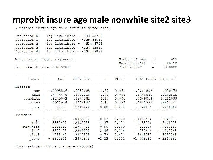 mprobit insure age male nonwhite site 2 site 3