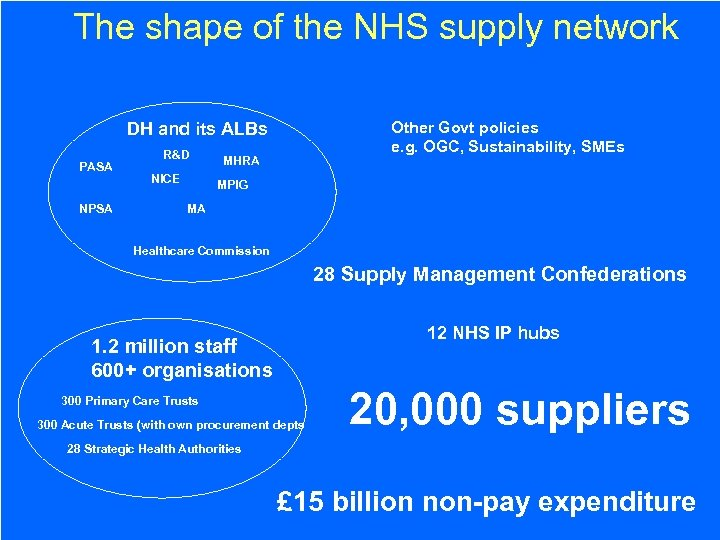 The shape of the NHS supply network Other Govt policies e. g. OGC, Sustainability,