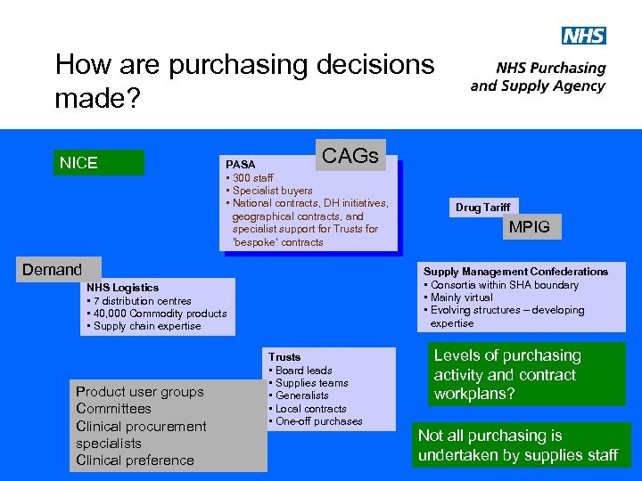 How are purchasing decisions made? NICE CAGs PASA • 300 staff • Specialist buyers