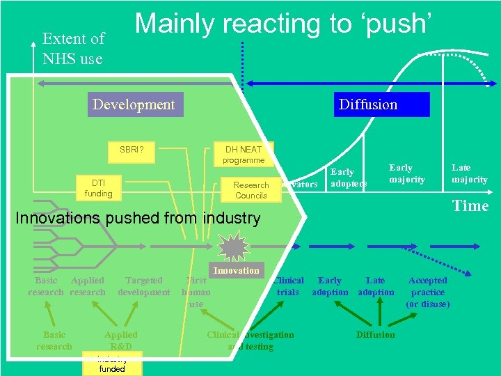 Mainly reacting to 'push' Extent of NHS use Development Diffusion SBRI? DH NEAT programme