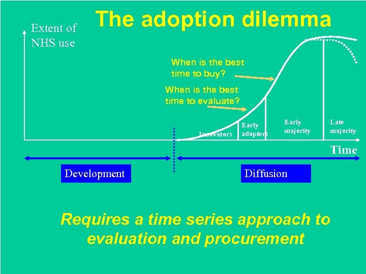 Extent of NHS use The adoption dilemma When is the best time to buy?
