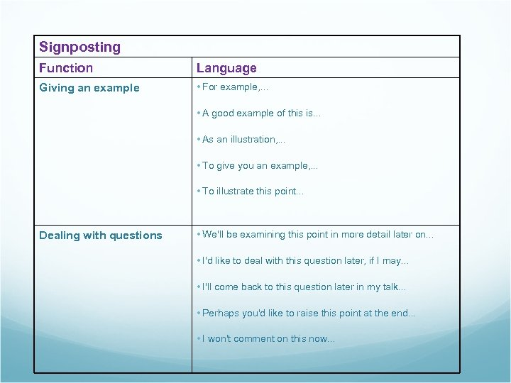 Signposting Function Language Giving an example • For example, . . . • A