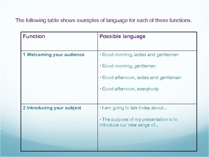 The following table shows examples of language for each of these functions. Function Possible