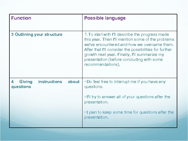 Function Possible language 3 Outlining your structure 1. To start with I'll describe the