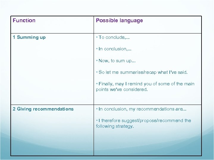 Function Possible language 1 Summing up • To conclude, . . . • In