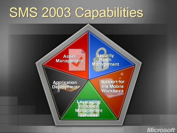 SMS 2003 Capabilities Asset Management Application Deployment Security Patch Management Support for the Mobile