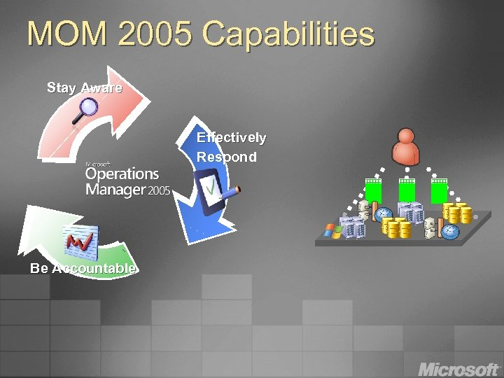 MOM 2005 Capabilities Stay Aware Effectively Respond Be Accountable