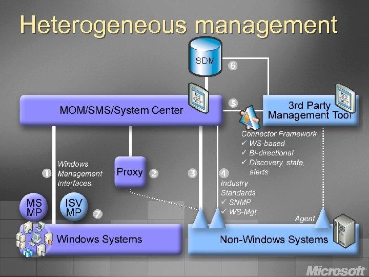 Heterogeneous management