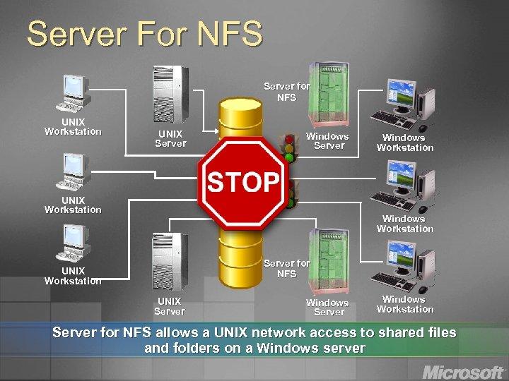 Server For NFS Server for NFS UNIX Workstation UNIX Server Windows Server UNIX Workstation