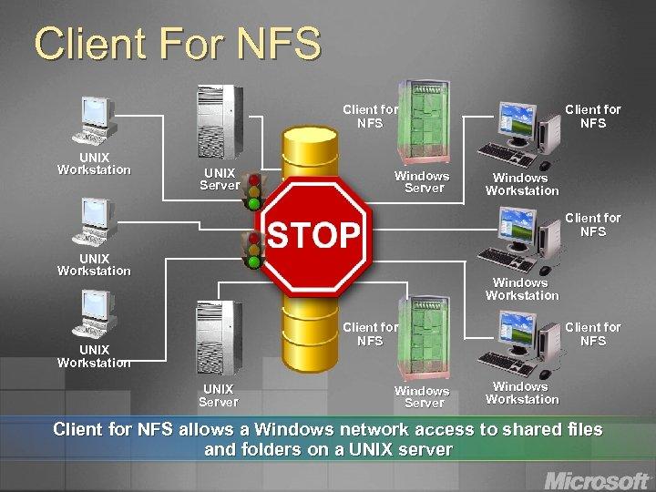Client For NFS Client for NFS UNIX Workstation UNIX Server Windows Server Client for