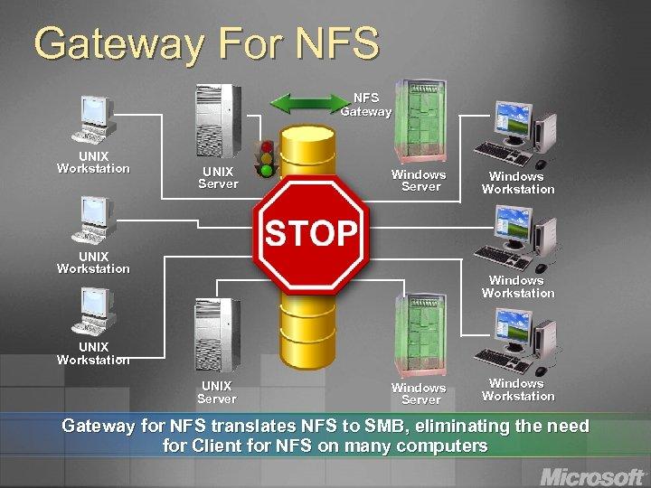 Gateway For NFS Gateway UNIX Workstation UNIX Server Windows Server UNIX Workstation Windows Workstation