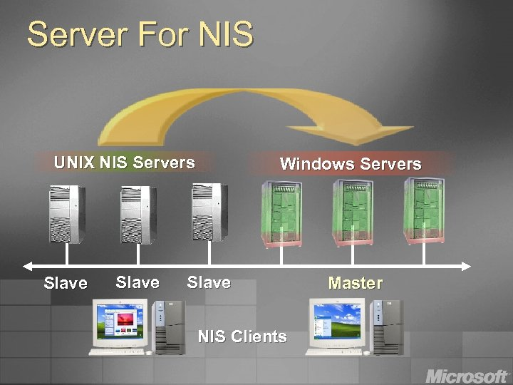Server For NIS UNIX NIS Servers Slave Windows Servers Slave NIS Clients Master