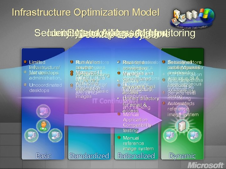 Infrastructure Optimization Model Security, Networking and Monitoring Identity. Desktop and Restore Secured Messaging and