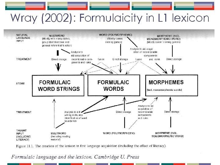 Wray (2002): Formulaicity in L 1 lexicon Formulaic language and the lexicon. Cambridge U.