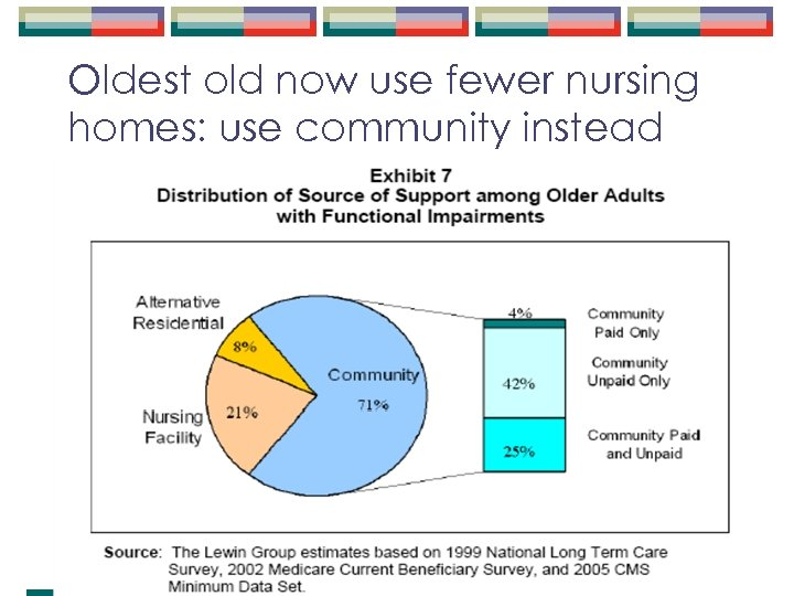 Oldest old now use fewer nursing homes: use community instead