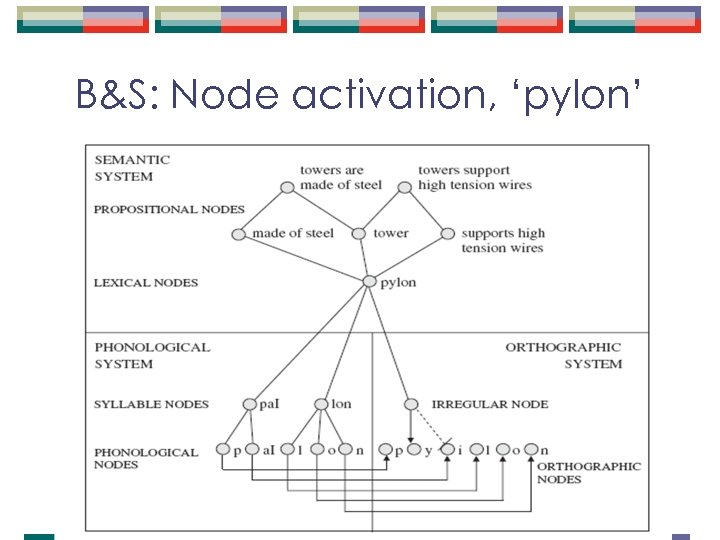 B&S: Node activation, 'pylon'