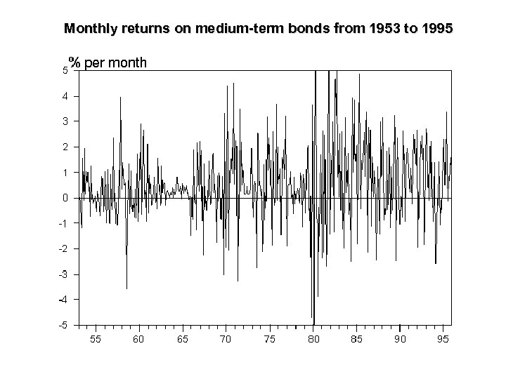Monthly returns on medium-term bonds from 1953 to 1995