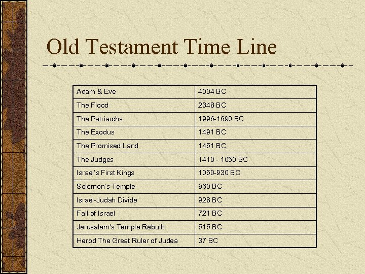 Old Testament Time Line Adam & Eve 4004 BC The Flood 2348 BC The