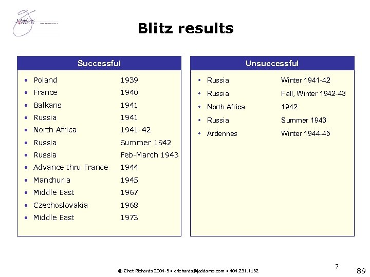 Blitz results Successful Unsuccessful • Poland 1939 • Russia Winter 1941 -42 • France