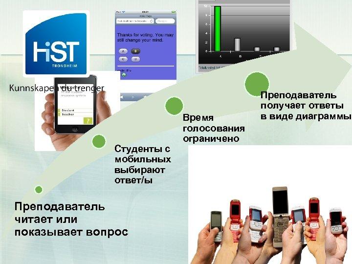 Студенты с мобильных выбирают ответ/ы Преподаватель читает или показывает вопрос Время голосования ограничено Преподаватель