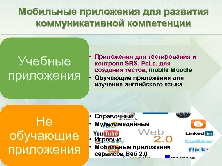 Мобильные приложения для развития коммуникативной компетенции Учебные приложения • Приложения для тестирования и контроля