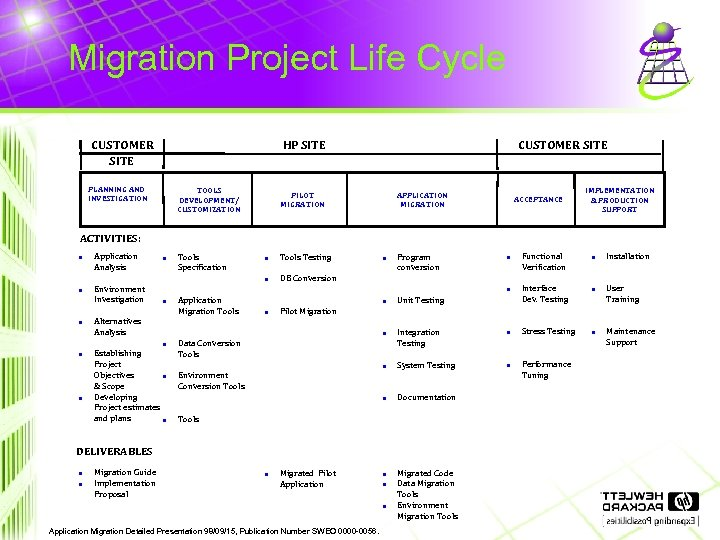 Migration Project Life Cycle CUSTOMER SITE HP SITE PLANNING AND INVESTIGATION TOOLS DEVELOPMENT/ CUSTOMIZATION