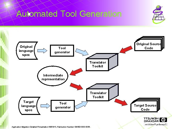 Automated Tool Generation Original language spec Original Source Code Tool generator Translator Toolkit Intermediate