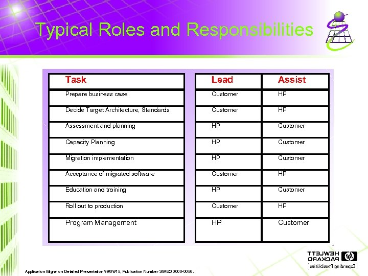 Typical Roles and Responsibilities Task Lead Assist Prepare business case Customer HP Decide Target