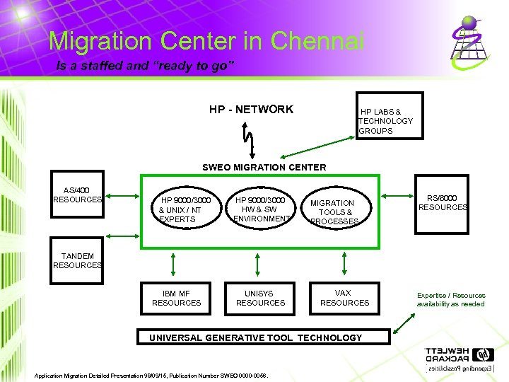 "Migration Center in Chennai Is a staffed and ""ready to go"" HP - NETWORK"