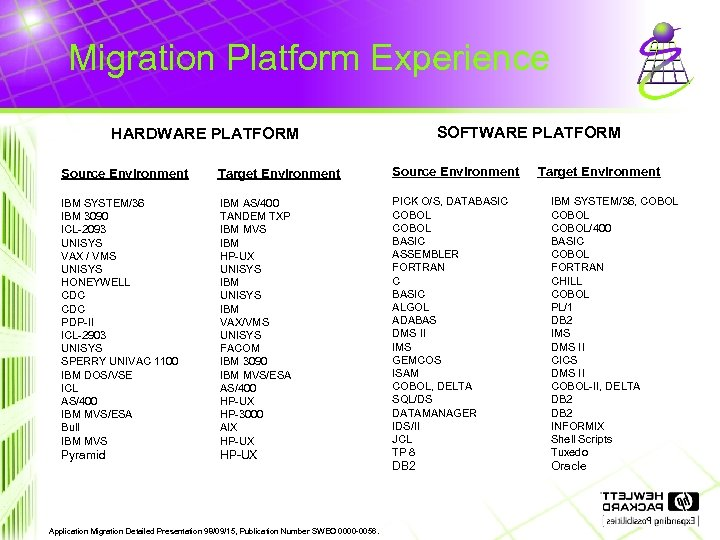 Migration Platform Experience SOFTWARE PLATFORM HARDWARE PLATFORM Source Environment Target Environment Source Environment IBM
