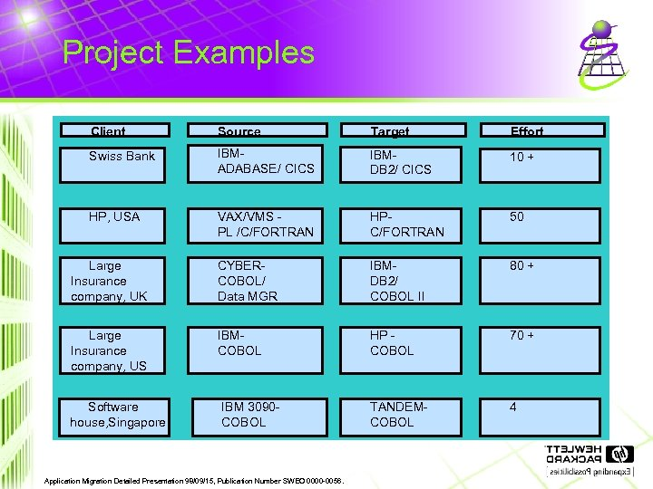 Project Examples Client Source Target Effort Swiss Bank IBMADABASE/ CICS IBMDB 2/ CICS 10
