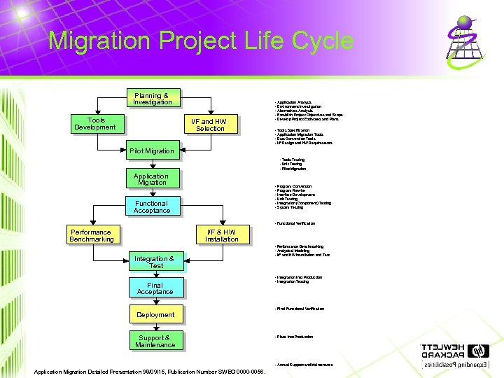 Migration Project Life Cycle Planning & Investigation Tools Development I/F and HW Selection -