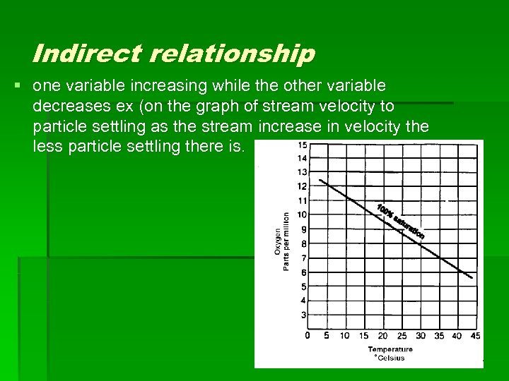 Indirect relationship § one variable increasing while the other variable decreases ex (on the