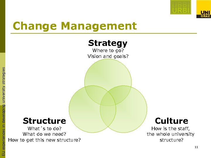 Change Management Strategy EU experiences in developing university strategies Where to go? Vision and