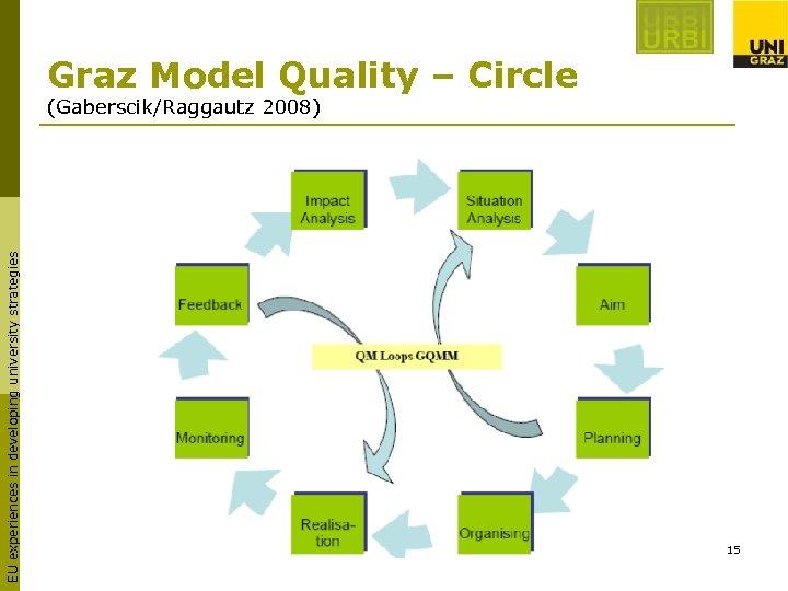 Graz Model Quality – Circle EU experiences in developing university strategies (Gaberscik/Raggautz 2008) 15
