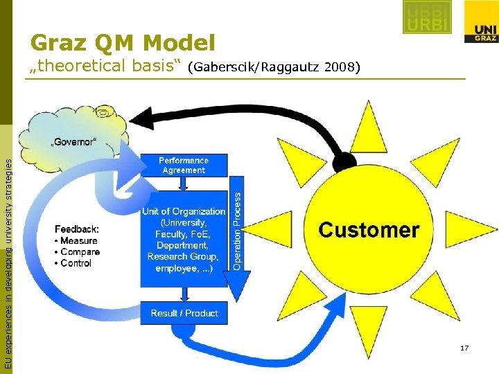"Graz QM Model EU experiences in developing university strategies ""theoretical basis"" (Gaberscik/Raggautz 2008) 17"