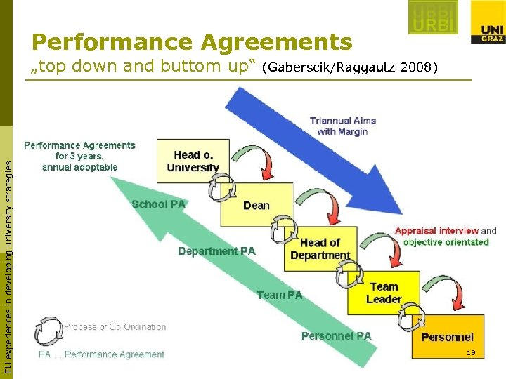 """Performance Agreements EU experiences in developing university strategies """"top down and buttom up"""" (Gaberscik/Raggautz"""