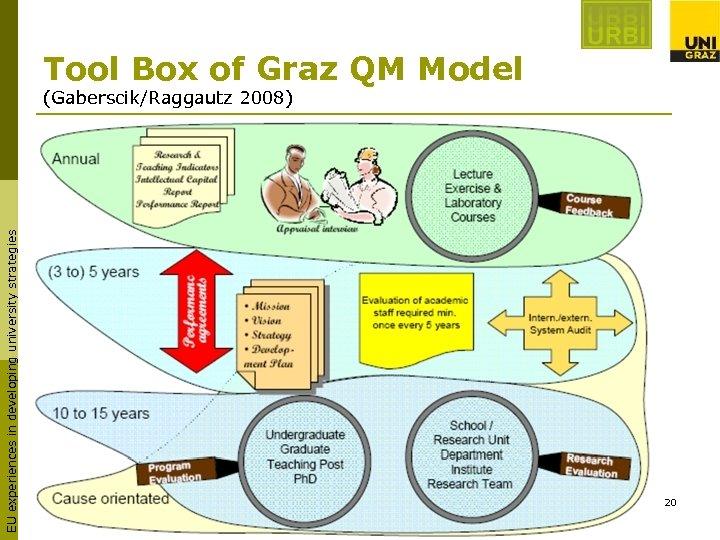 Tool Box of Graz QM Model EU experiences in developing university strategies (Gaberscik/Raggautz 2008)