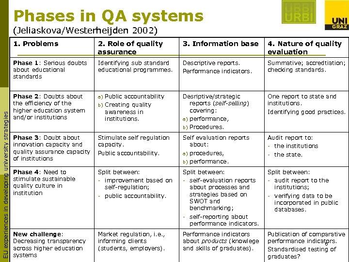 Phases in QA systems (Jeliaskova/Westerheijden 2002) 2. Role of quality assurance 3. Information base